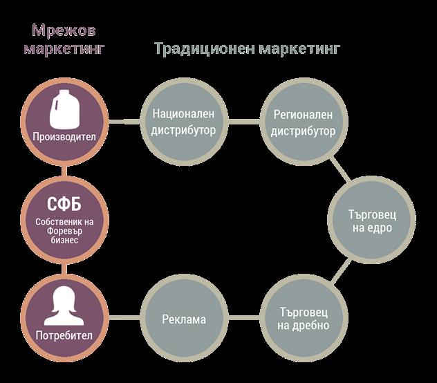 Схема на разликата между движението на стоките и услугите при мрежовия маркетинг и традиционния модел на продажби